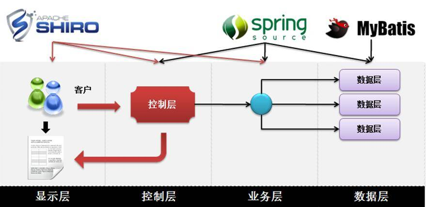 javaee架构 shiro spring mvc mybatis框架项目班   · shiro